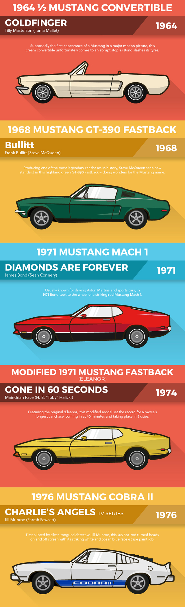 The Most Iconic Mustangs In Film